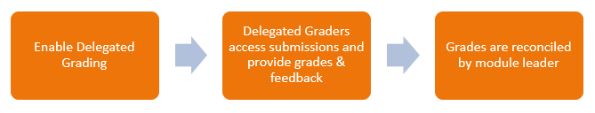 The workflow of delegated grading